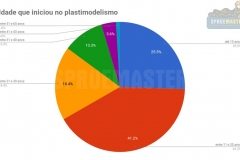 Pesquisa_Plastimodelismo-09